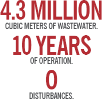 4.3 million cubic centimeters of wastewater. 10 years of operation. 0 disturbances.