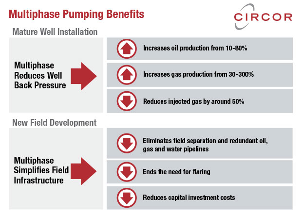 Multiphase pumping benefits infographic