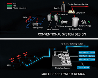 Multiphase pipeline