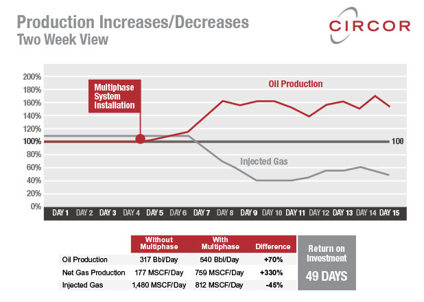 Multiphase oil production increase