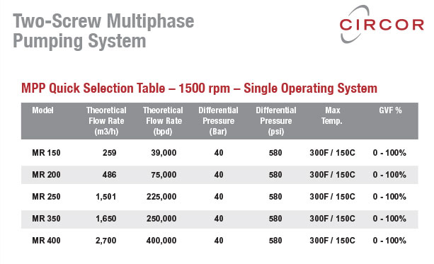 CIRCOR multiphase pumping system models