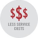 Less service costs
